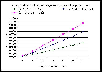 RUBBER AND SILICONE LSR THERMAL EXPANSION - Chevalier-Cléret